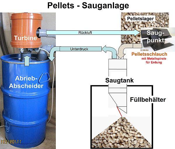 Dosiereinheit für Saugsystem Pelletheizung Pellet Auffangbehälter Pelletsilo